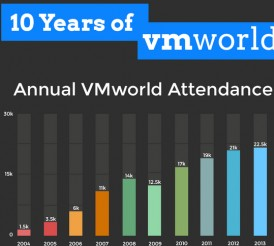 Infographic: 10 Years of VMworld